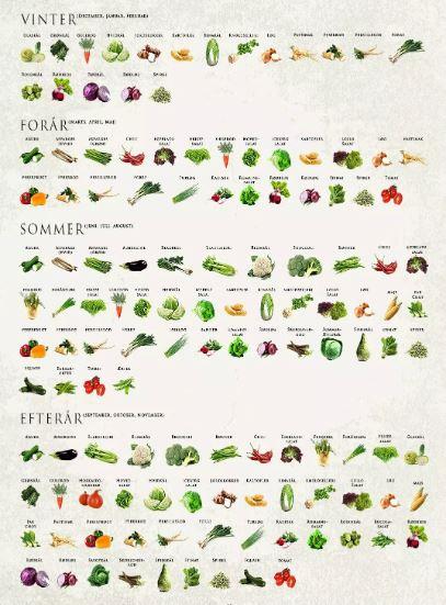 Papegøjer og grønt